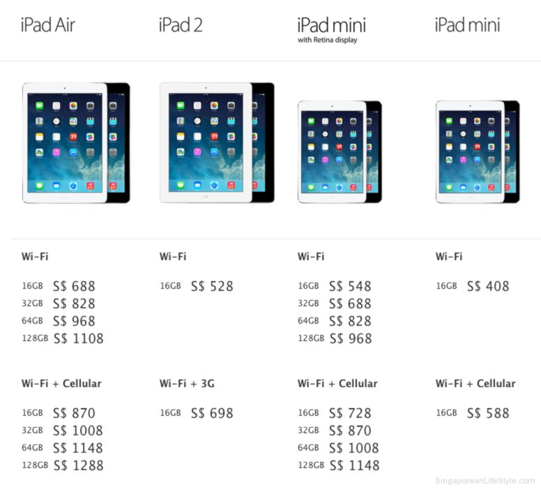 The new iPad price at a glance