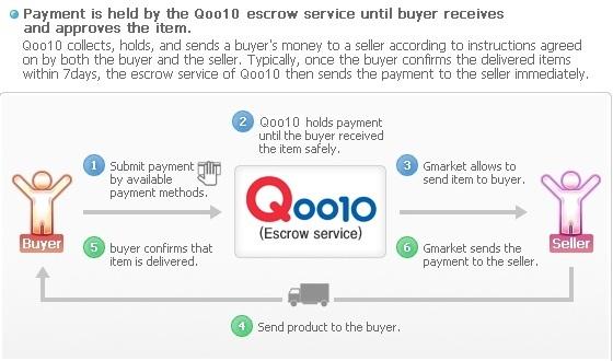 Qoo10 Singapore Escrow Service