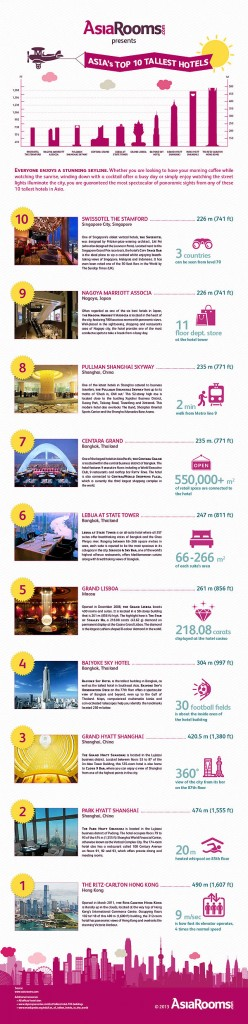 Asia - Top 10 Tallest Hotels