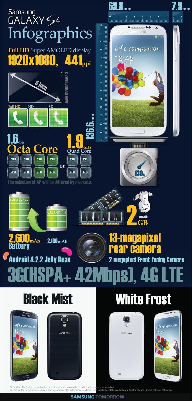 Samsung S4 Infographics